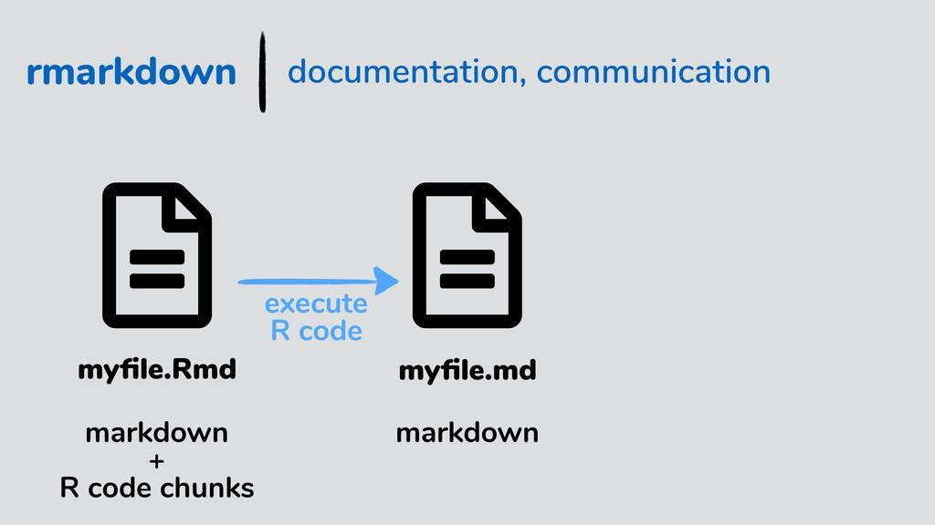 rmarkdown documentation, communication myfile.Rm...