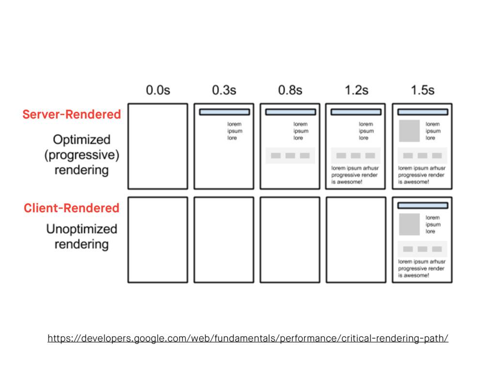 https://developers.google.com/web/fundamentals/...