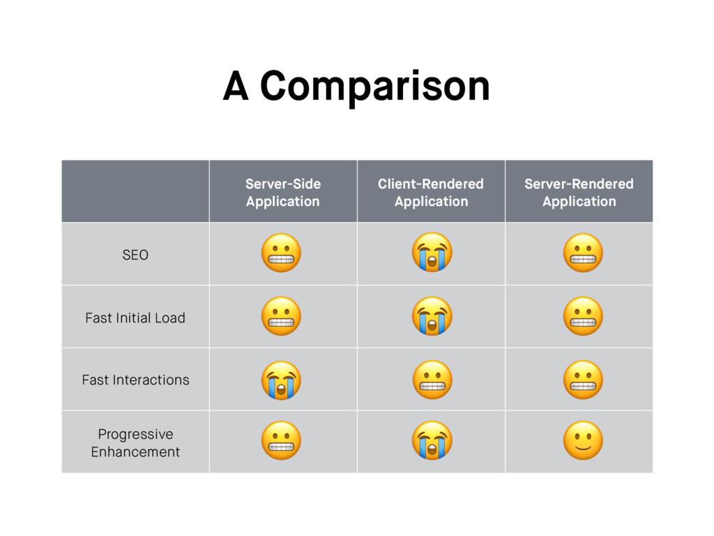 A Comparison Server-Side Application Client-Ren...