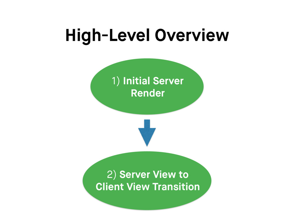 High-Level Overview 1) Initial Server Render 2)...