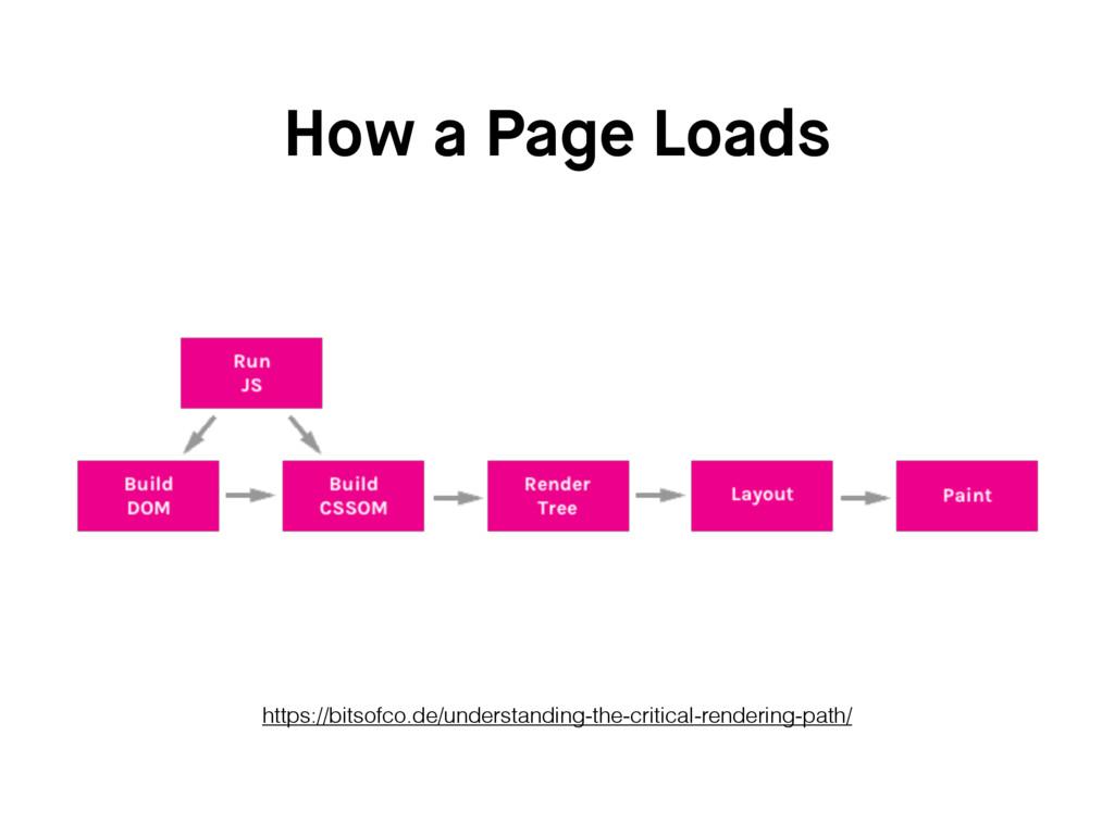 How a Page Loads https://bitsofco.de/understand...