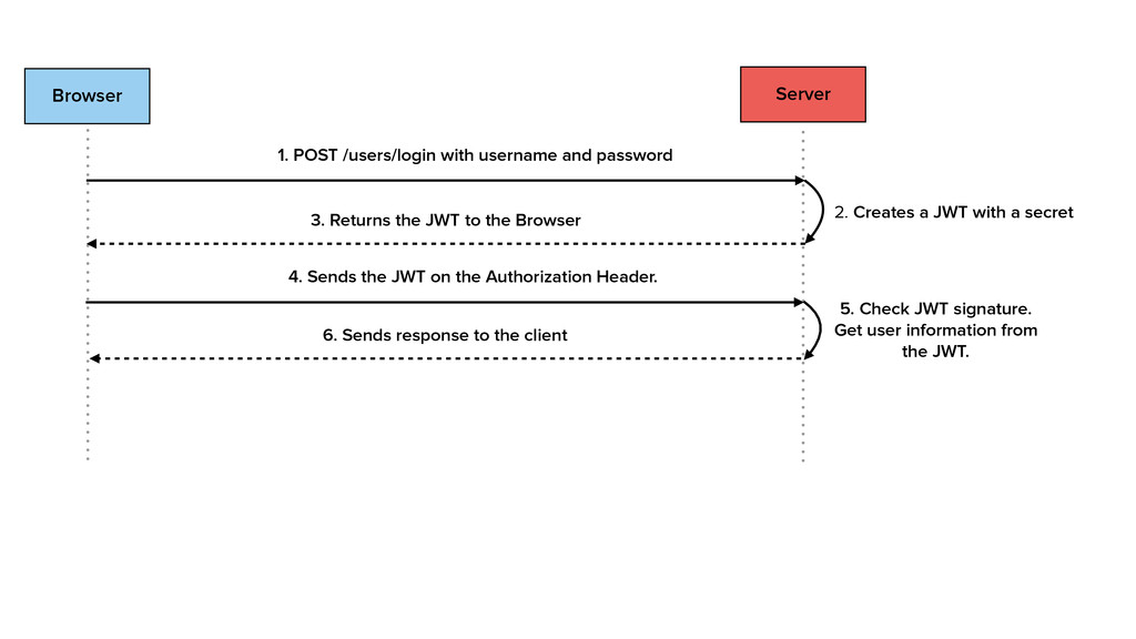 Browser Server 1. POST /users/login with userna...