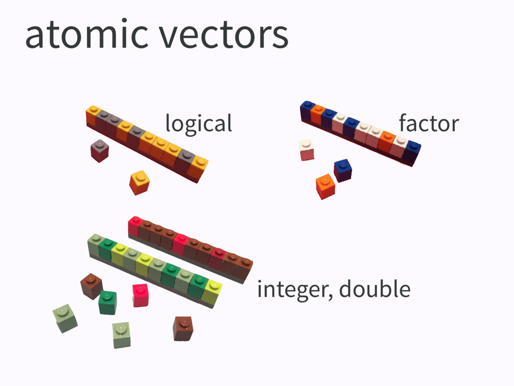 atomic vectors logical factor integer, double