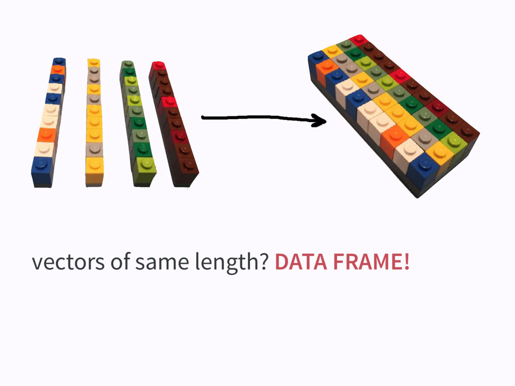 vectors of same length? DATA FRAME!