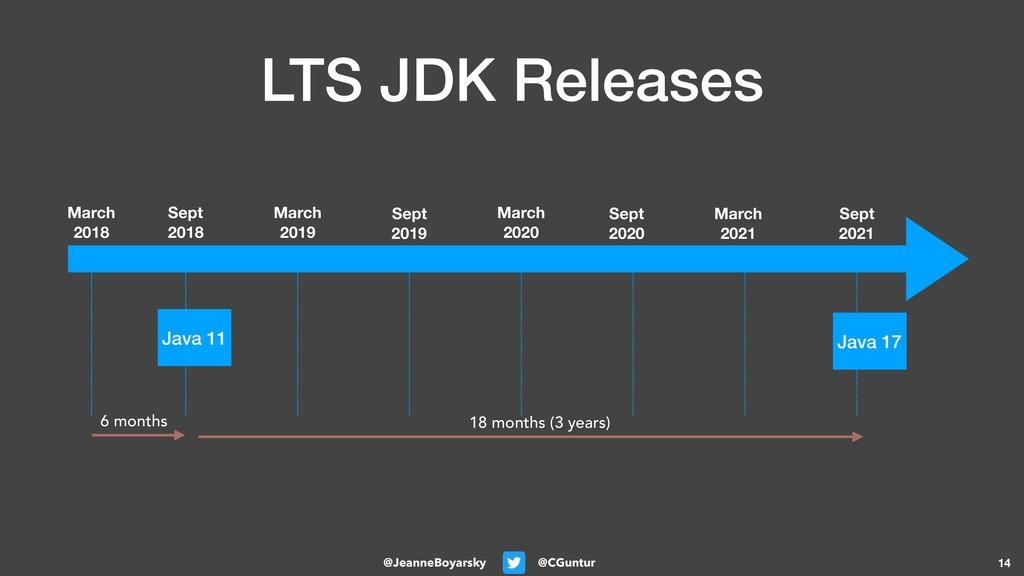@CGuntur @JeanneBoyarsky LTS JDK Releases 14 Ma...