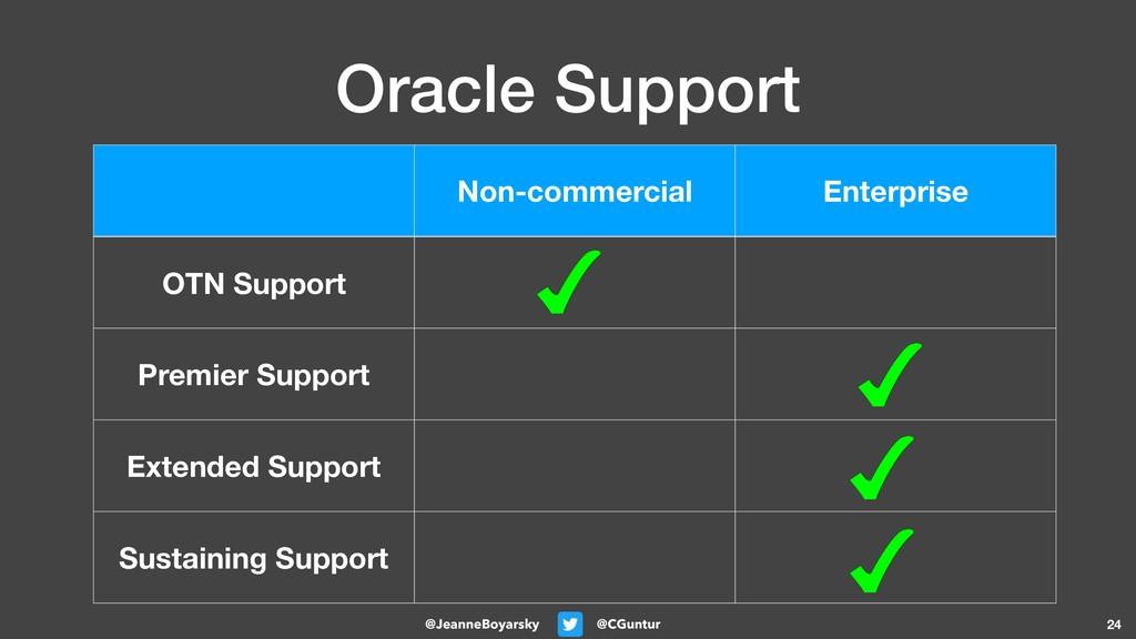 @CGuntur @JeanneBoyarsky Oracle Support 24 Non-...