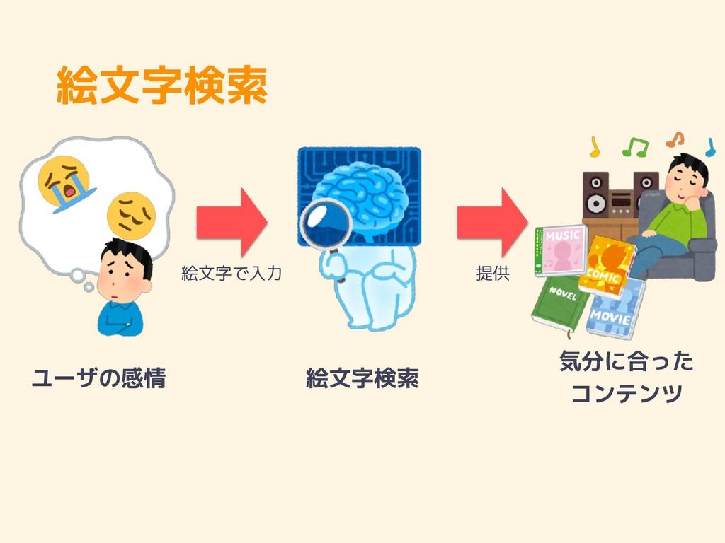 絵文字検索 絵文字検索 ユーザの感情 気分に合った コンテンツ 絵文字で入力 提供