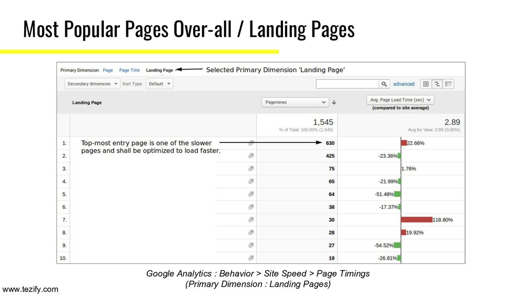 Most Popular Pages Over-all / Landing Pages Goo...
