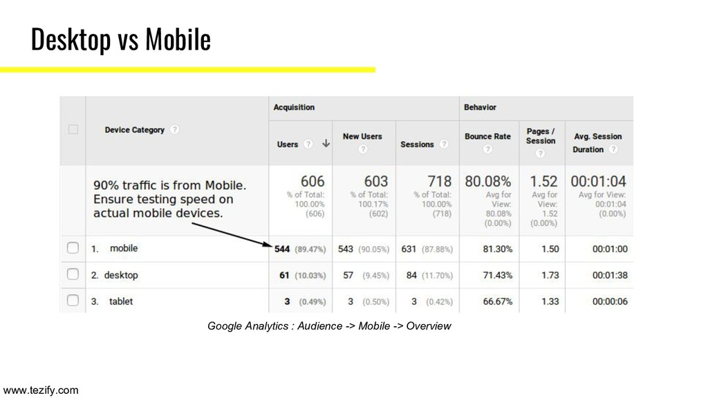 Desktop vs Mobile Google Analytics : Audience -...