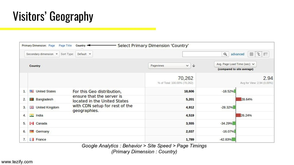 Visitors' Geography Google Analytics : Behavior...