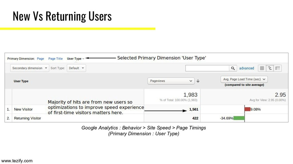New Vs Returning Users Google Analytics : Behav...