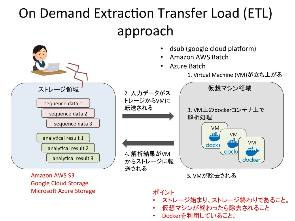 On Demand Extrac'on Transfer Load (ETL) approac...