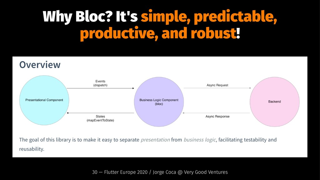 Why Bloc? It's simple, predictable, productive,...