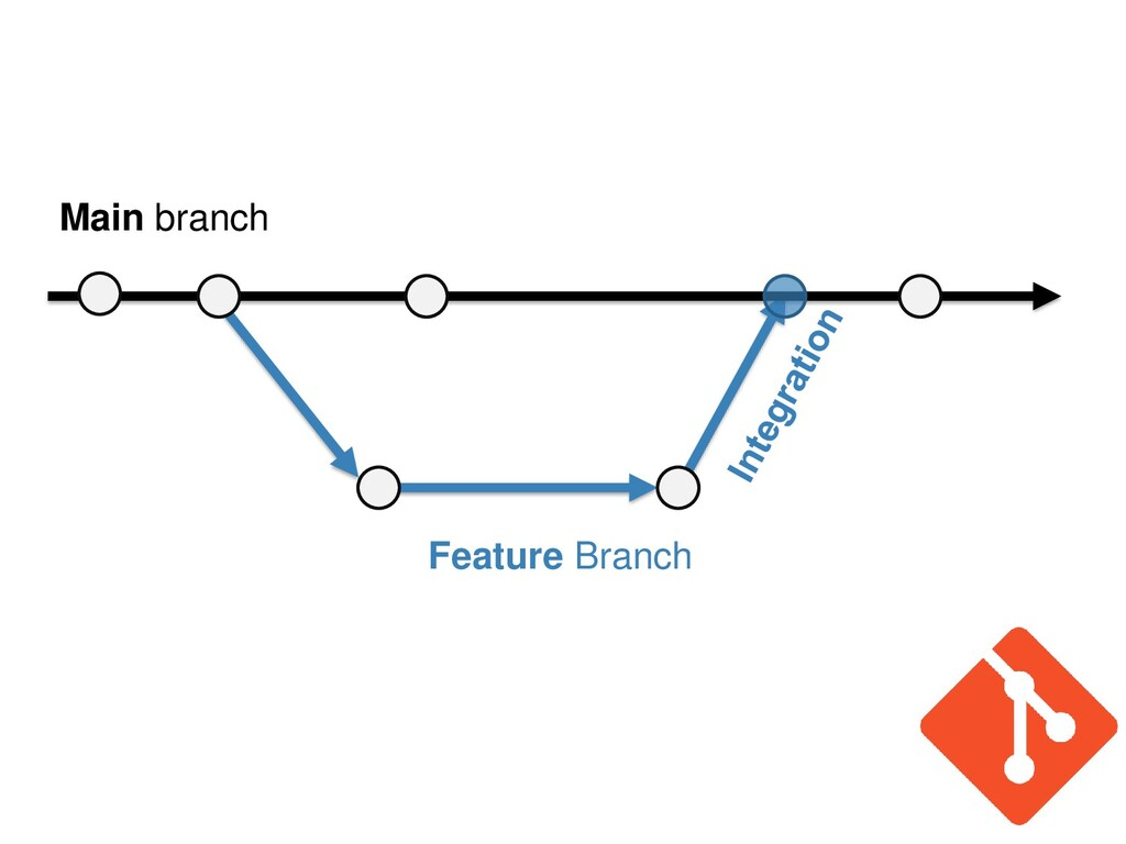 Main branch Feature Branch