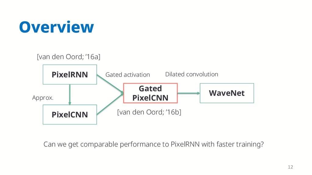 Overview PixelRNN PixelCNN Gated PixelCNN WaveN...