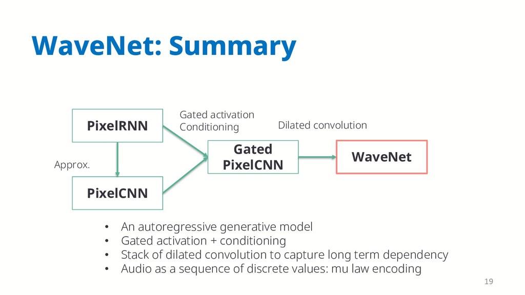 WaveNet: Summary PixelRNN PixelCNN Gated PixelC...
