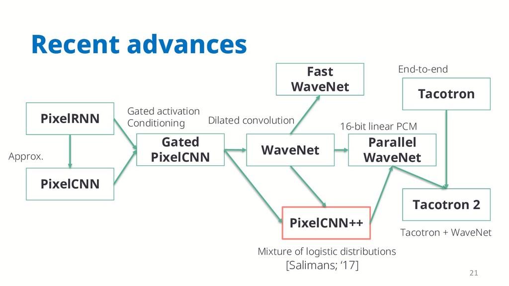 Recent advances PixelRNN PixelCNN Gated PixelCN...