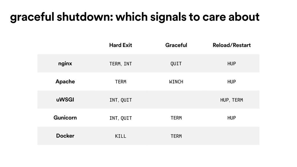 graceful shutdown: which signals to care about ...