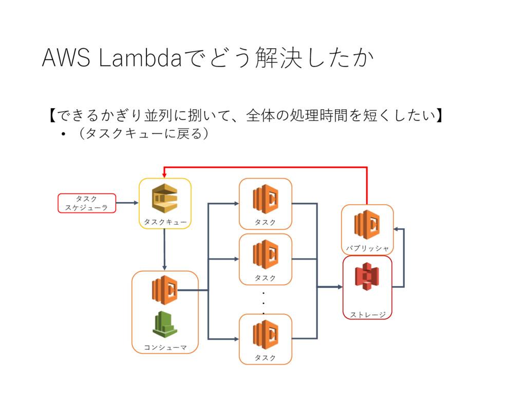 AWS Lambdaでどう解決したか コンシューマ タスク タスク タスク ・ ・ ・ スト...