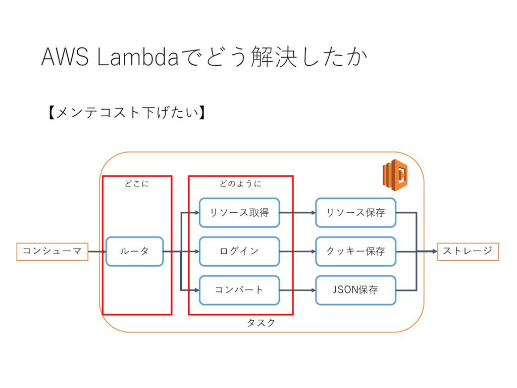 AWS Lambdaでどう解決したか タスク ルータ リソース取得 ログイン コンバート リ...