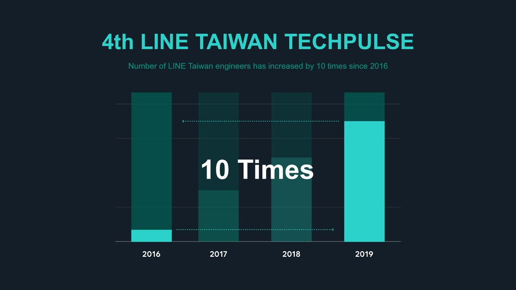 2016 2019 2017 2018 10 Times Number of LINE Tai...
