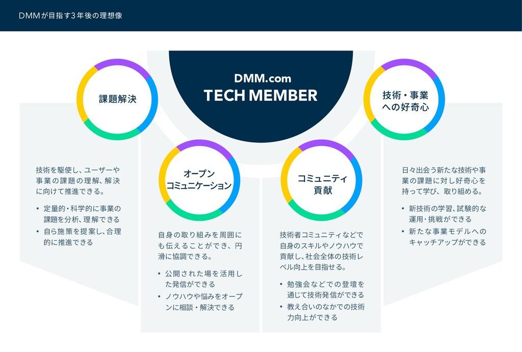 DMMが目指す3年後の理想像 技術を駆使し、 ユーザーや 事業の課題の理解、 解決 に向けて推...