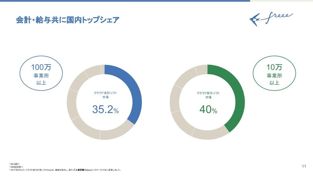 会計・給与共に国内トップシェア 11 * BCN調べ * MM総研調べ * 2017年8月より...