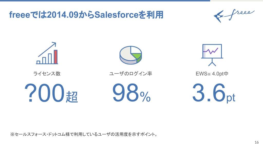 16 freeeでは2014.09からSalesforceを利用 98% ?00超 3.6pt...