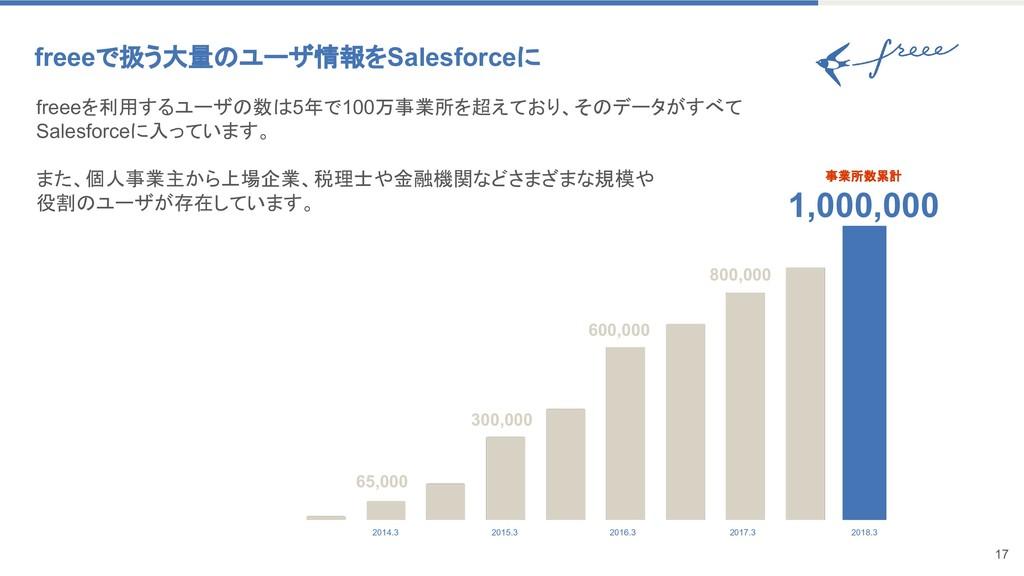 freeeを利用するユーザの数は5年で100万事業所を超えており、そのデータがすべて Sale...