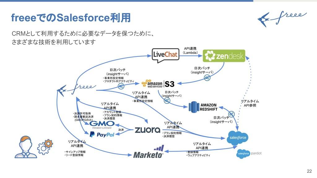 22 freeeでのSalesforce利用 CRMとして利用するために必要なデータを保つため...