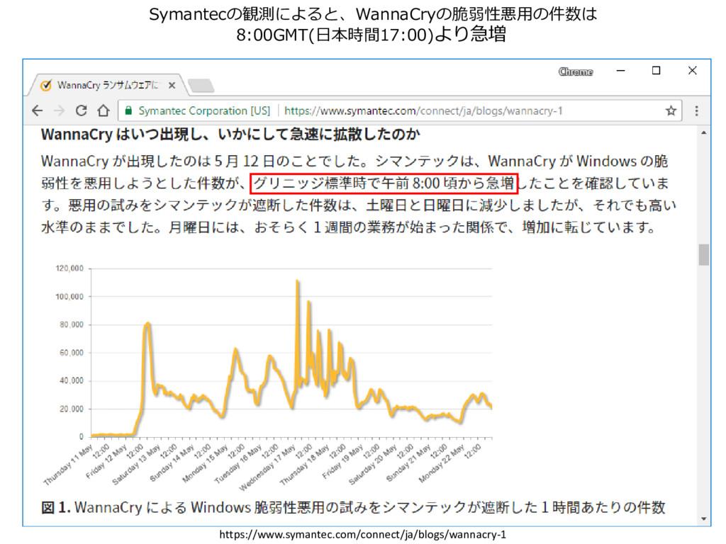 Symantecの観測によると、WannaCryの脆弱性悪用の件数は 8:00GMT(日本時間...
