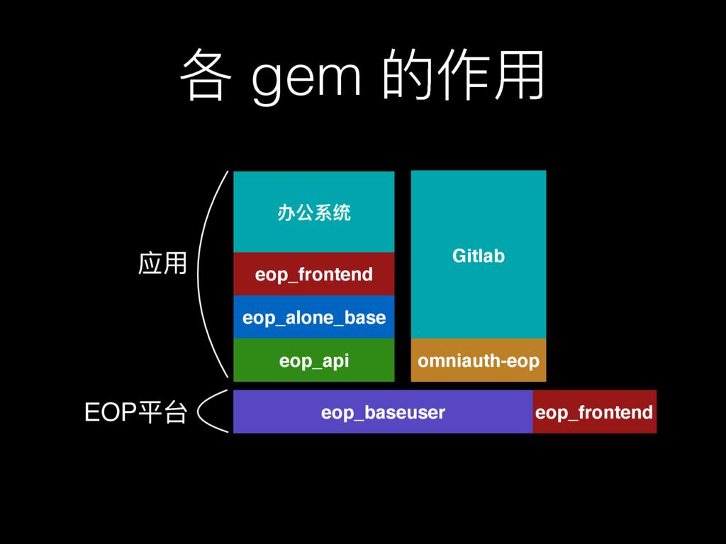 ݱ gem ጱ֢አ Gitlab omniauth-eop eop_alone_base eo...