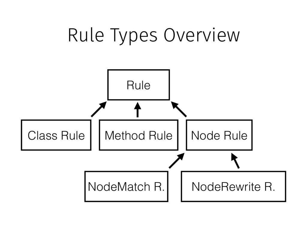 Rule Types Overview Rule Class Rule Method Rule...