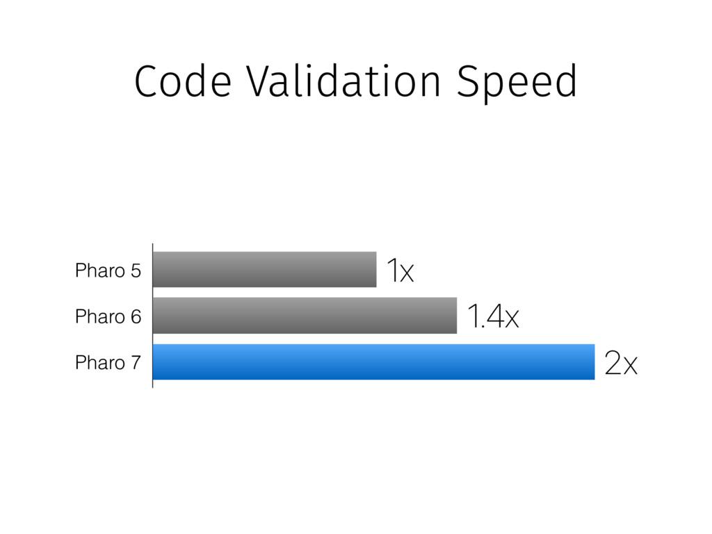 Pharo 6 Pharo 5 Pharo 7 1.4x 2x 1x Code Validat...