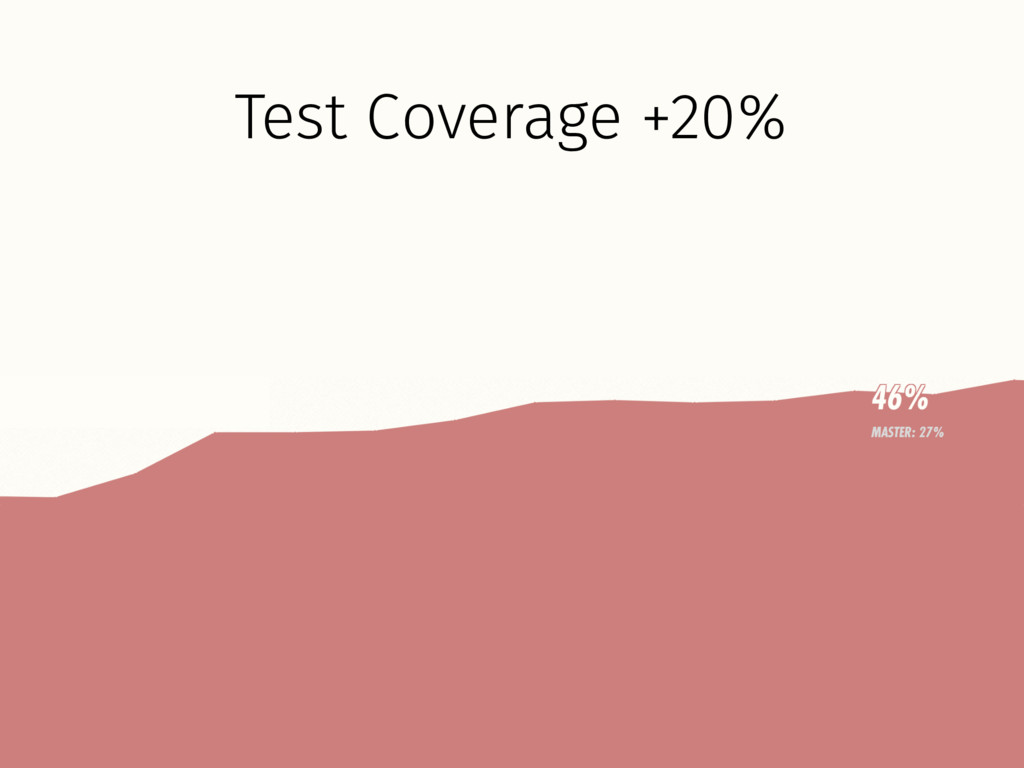Test Coverage +20%