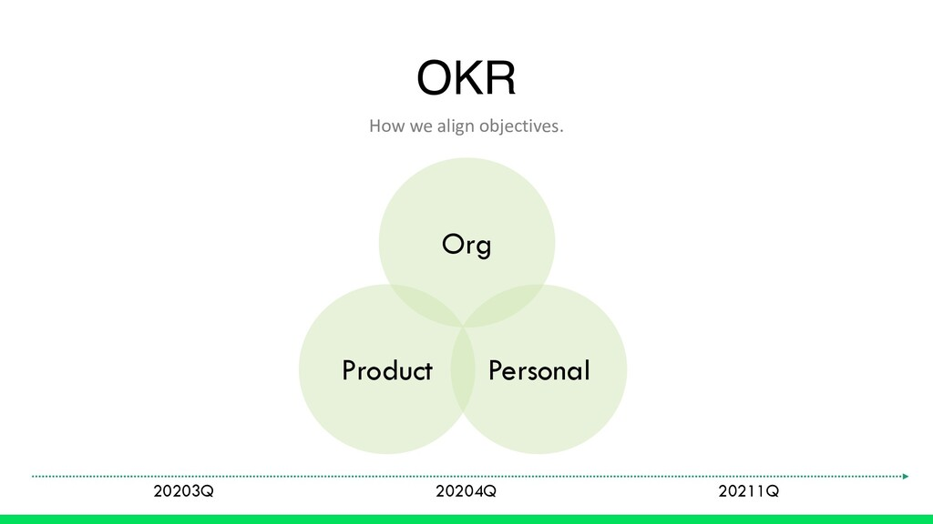 OKR How we align objectives. Product Org Person...