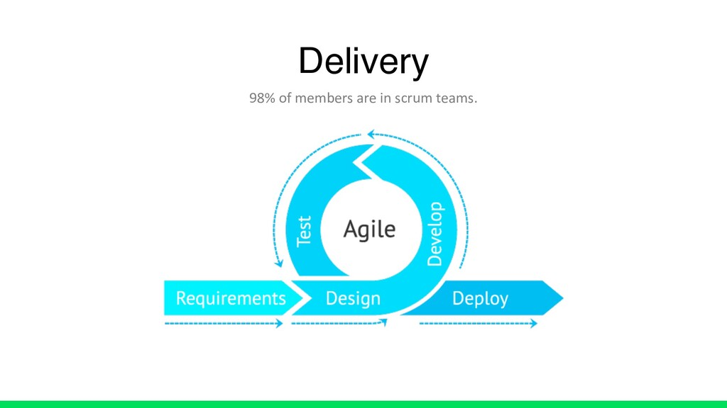 Delivery 98% of members are in scrum teams.