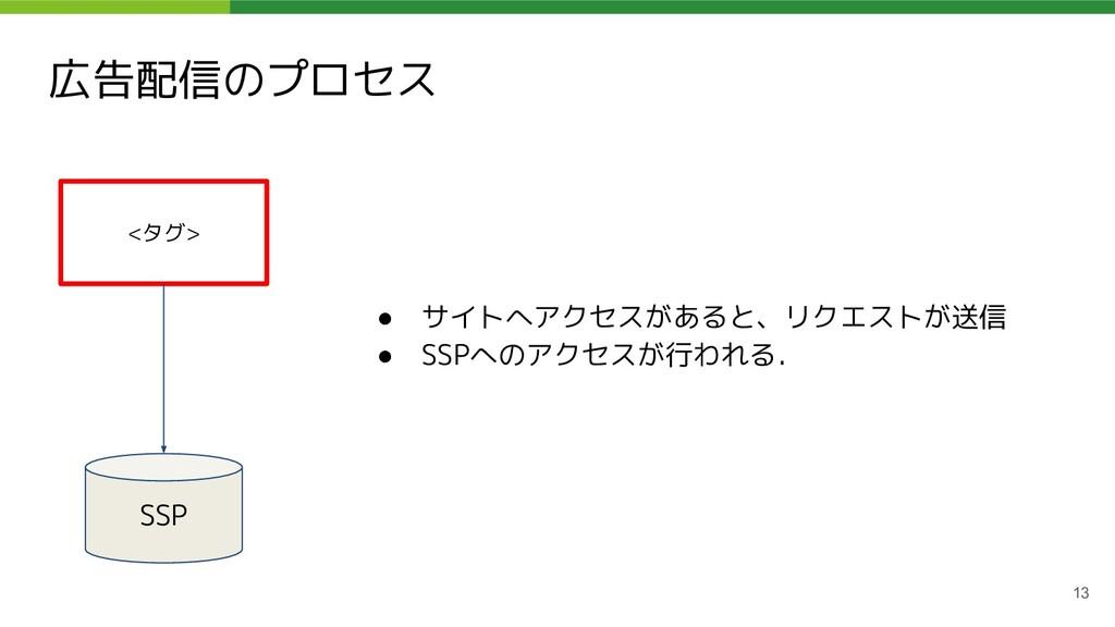 広告配信のプロセス 13 ● サイトへアクセスがあると、リクエストが送信 ● SSPへのアクセ...