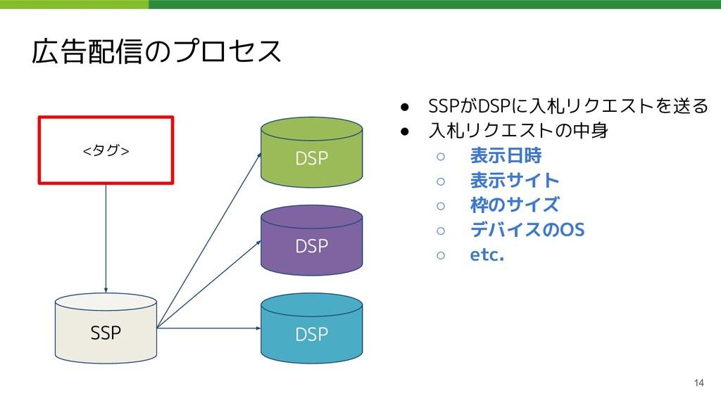 広告配信のプロセス 14 <タグ> SSP DSP DSP DSP ● SSPがDSPに入札リ...