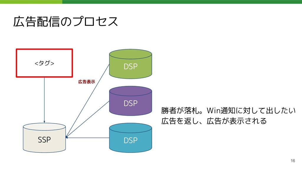 広告配信のプロセス 16 <タグ> SSP DSP DSP DSP 勝者が落札。Win通知に対...