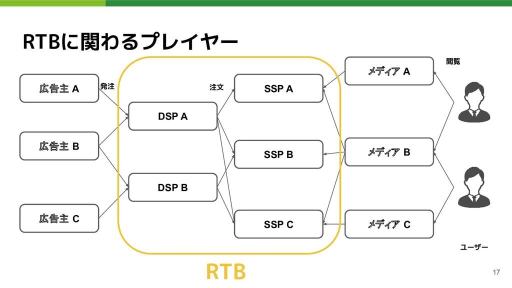 RTBに関わるプレイヤー 17 広告主 A DSP A DSP B SSP A SSP B S...