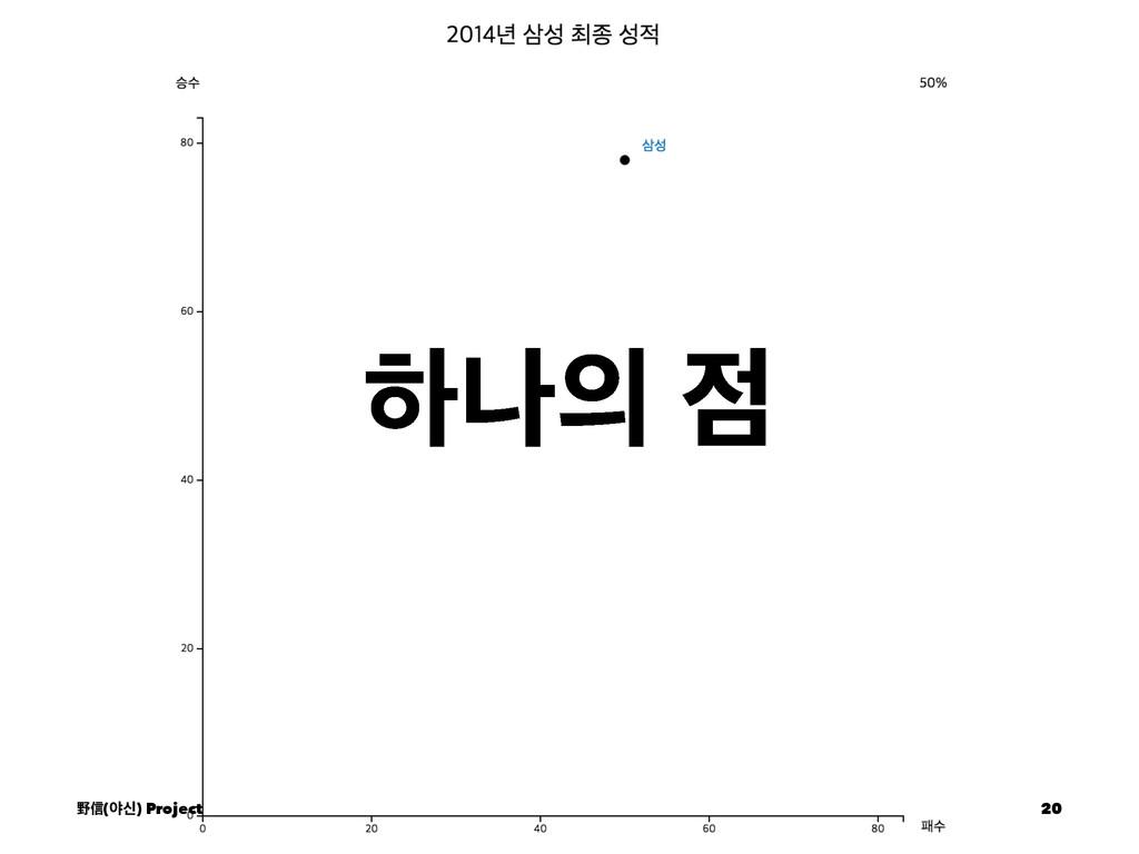ೞա  ᛯᙩ(ঠन) Project 20