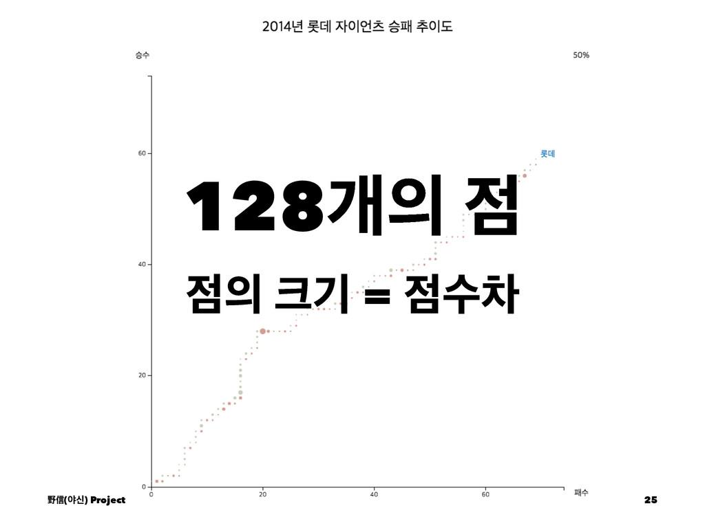 128ѐ   ӝ = ࣻର ᛯᙩ(ঠन) Project 25