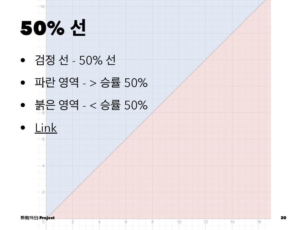 50% ࢶ • Ѩ ࢶ - 50% ࢶ • ۆ  - > थܫ 50% • ࠜ ...