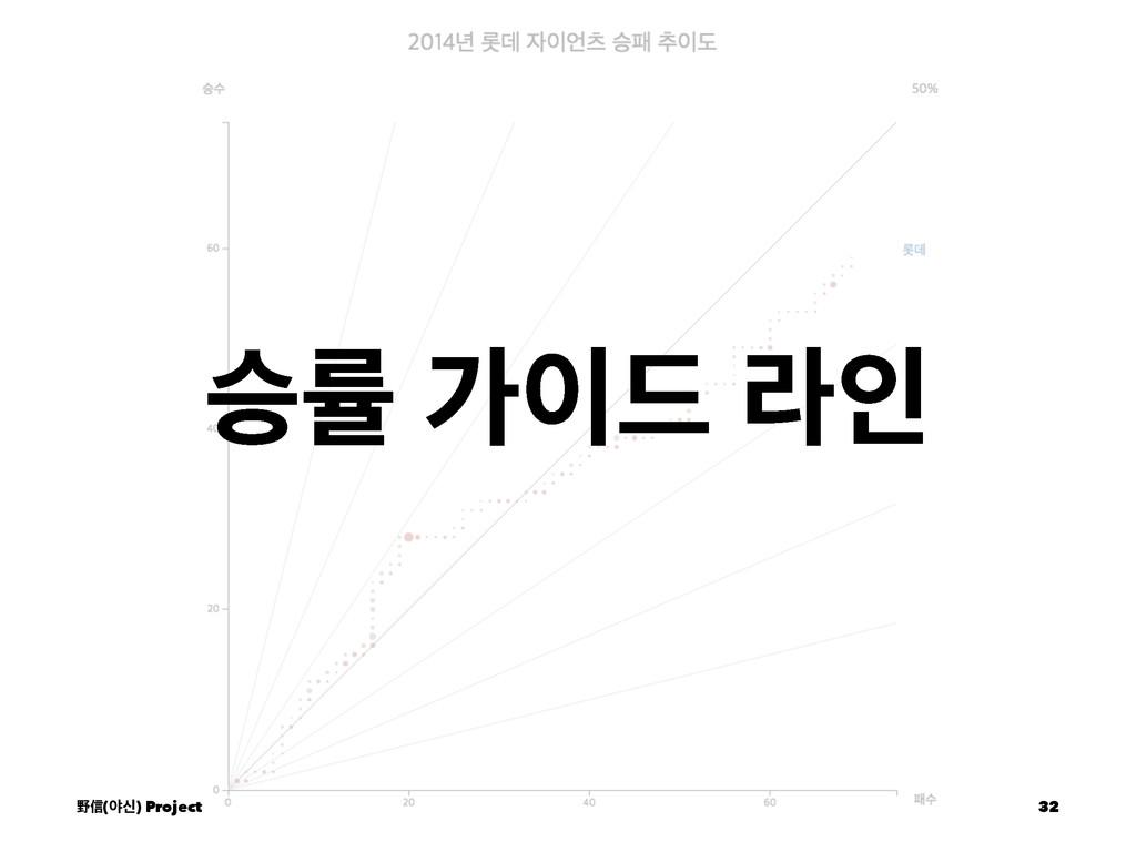 थܫ о٘ ۄੋ ᛯᙩ(ঠन) Project 32