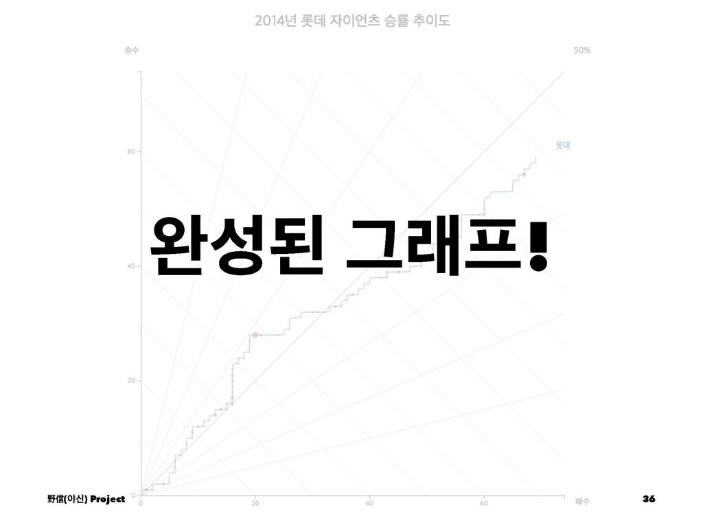 ৮ػ Ӓې! ᛯᙩ(ঠन) Project 36