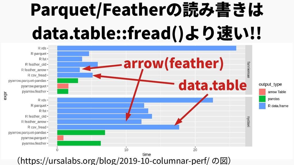 Parquet/Featherの読み書きは data.table::fread()より速い!!...