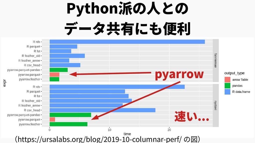 Python派の人との データ共有にも便利 (https://ursalabs.org/blo...