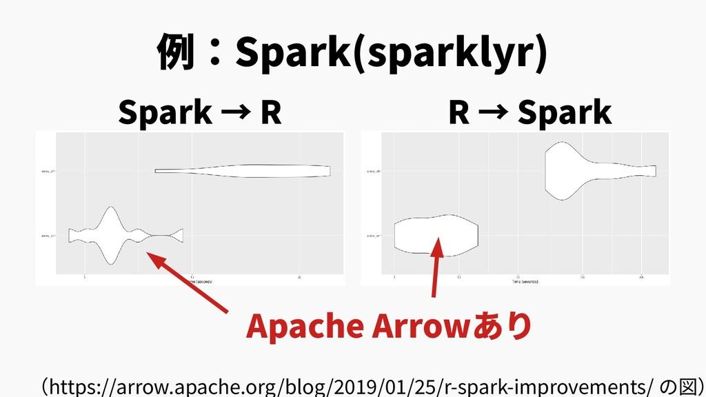 例:Spark(sparklyr) (https://arrow.apache.org/blo...