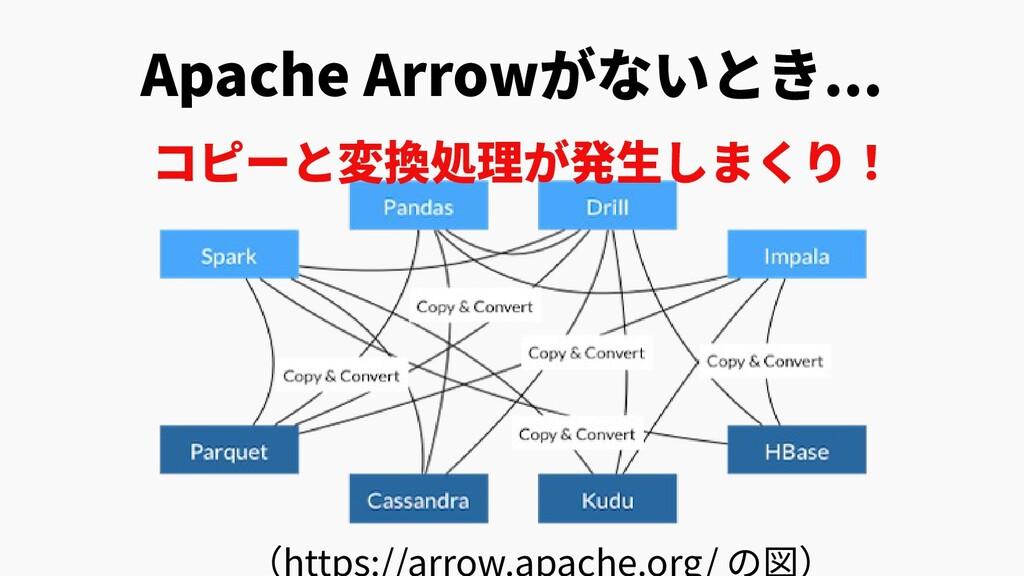 Apache Arrowがないとき... コピーと変換処理が発生しまくり! (https://...